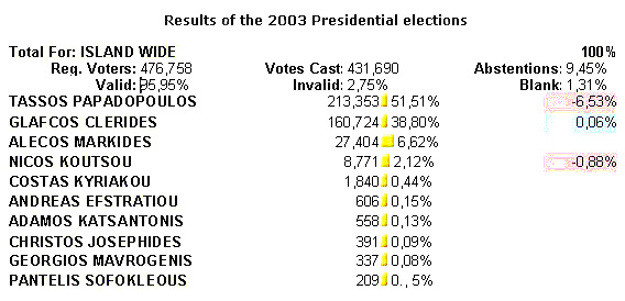 Results of the 2003 Presidential election